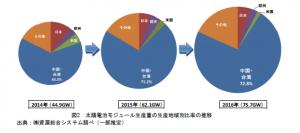 太陽電池モジュール生産量の生産地域別比率の推移