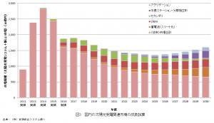 国内の太陽光発電関連市場の成長試算